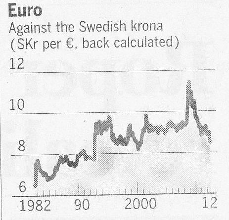 Ranta valuta kronan starkt mot euron 3