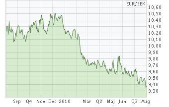 For euron i tiden