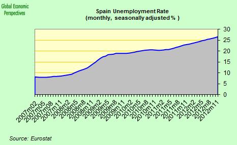 Moodys sanker spaniens kreditbetyg